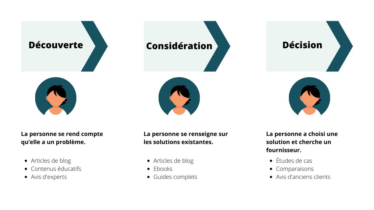 Infographie du parcours client (buyer's journey)