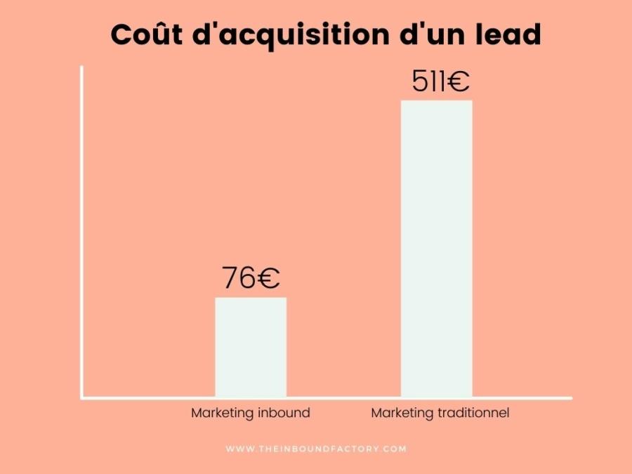 Coût d'un lead : inbound vs marketing traditionnel