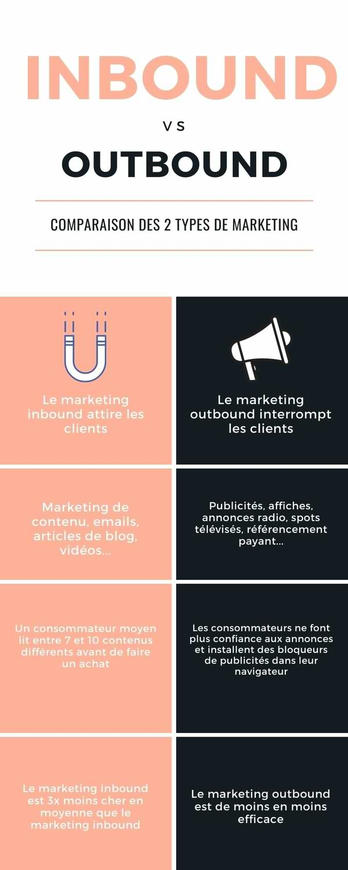 Marketing inbound vs outbound : infographie