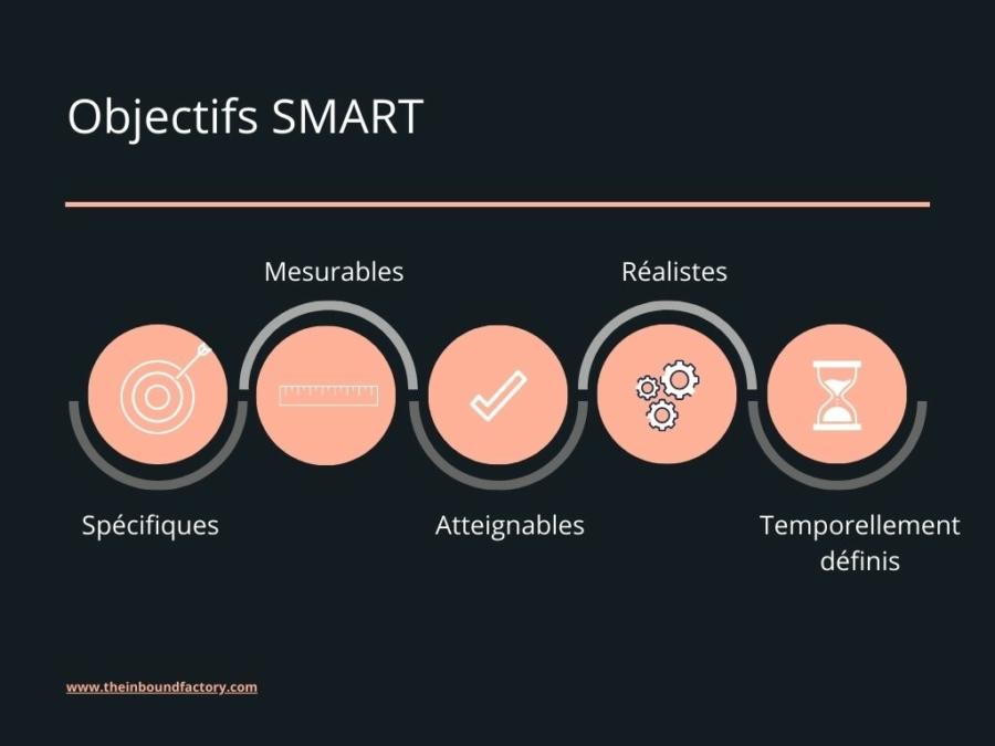 Objectifs SMART : définition